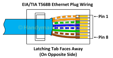 Wie zu Dreinht ein Ethernet Stecker